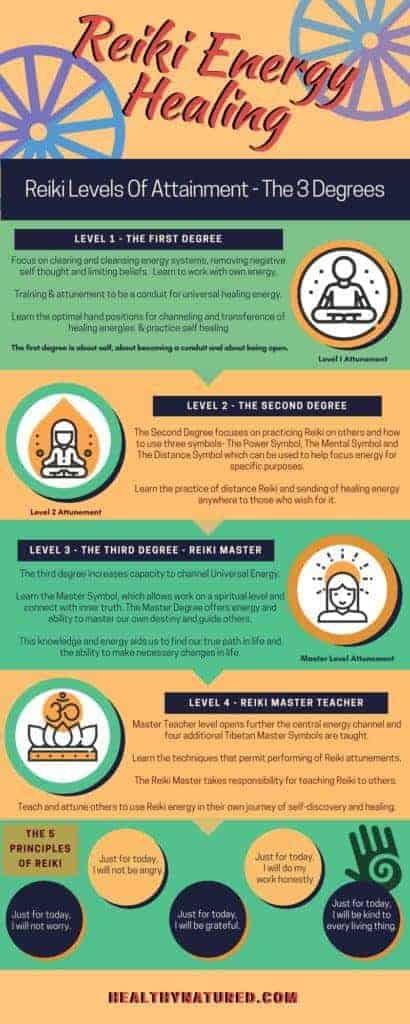 What Is Reiki Energy Healing - 3 Levels Of Attainment