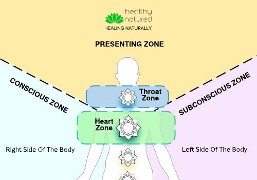 5 Zones Aura Chart