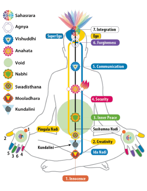 What Are Chakras - How To Balance Chakras