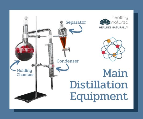 Distillation Equipment - How To Make Essential Oils