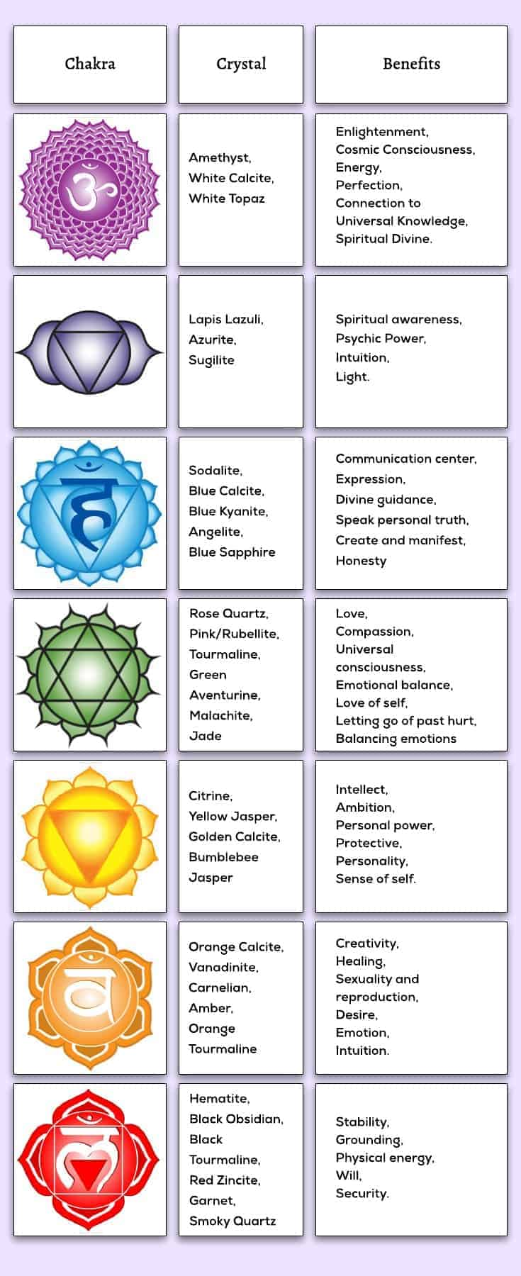 Natural Healing Crystals Guide - Chakras